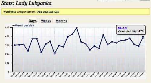 Blogiversary Stats