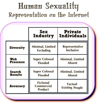 Pretty table representing human sexuality on the internet.