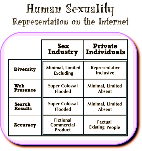 Table - Human Sexuality on the Internet